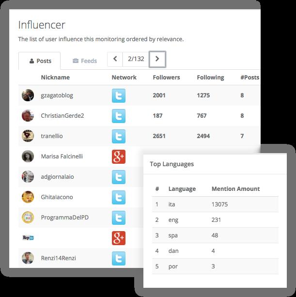 Elenco influencer esempio della tabella nel software mySnooper